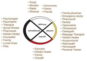 Combining Western medicine with complementary therapies creates a healing wheel in which each individual can customize their health care.